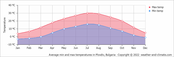 Average min and max temperatures in Plovdiv, Bulgaria   Copyright © 2020 www.weather-and-climate.com