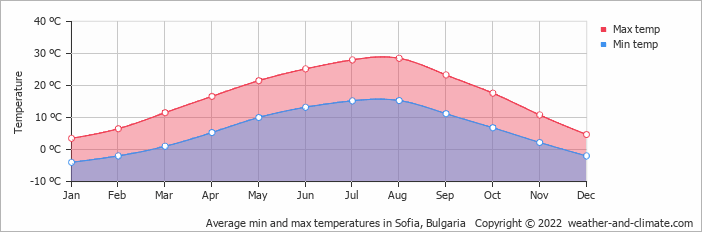 Average min and max temperatures in Sofia, Bulgaria   Copyright © 2015 www.weather-and-climate.com