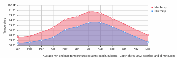 Average min and max temperatures in Burgas, Bulgaria   Copyright © 2020 www.weather-and-climate.com