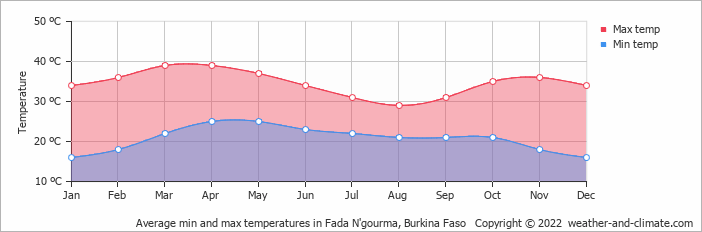 Average min and max temperatures in Fada N'gourma, Burkina Faso   Copyright © 2017 www.weather-and-climate.com
