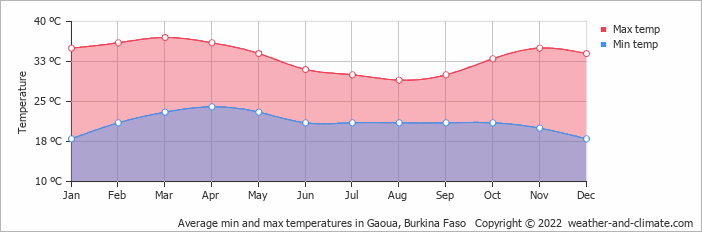 Average min and max temperatures in Gaoua, Burkina Faso   Copyright © 2018 www.weather-and-climate.com