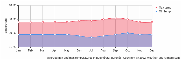 Average min and max temperatures in Bujumbura, Burundi   Copyright © 2018 www.weather-and-climate.com