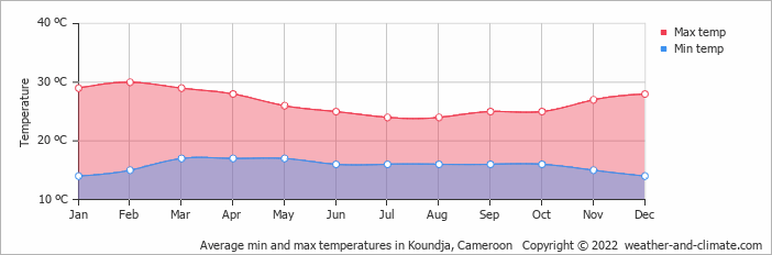 Average min and max temperatures in Koundja, Cameroon   Copyright © 2018 www.weather-and-climate.com