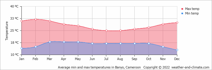 Average min and max temperatures in Banyo, Cameroon   Copyright © 2013 www.weather-and-climate.com