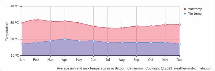 Average min and max temperatures in Batouri, Cameroon   Copyright © 2018 www.weather-and-climate.com
