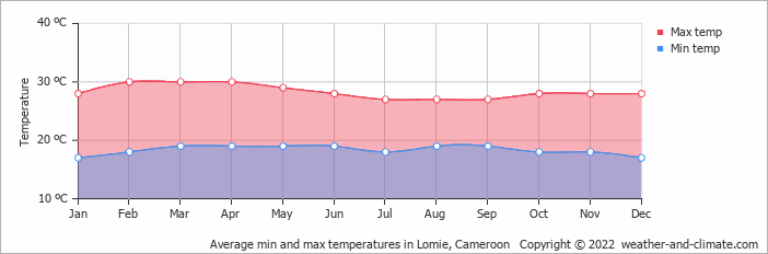 Average min and max temperatures in Lomie, Cameroon   Copyright © 2013 www.weather-and-climate.com