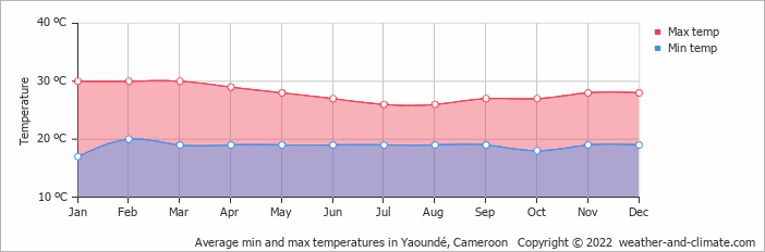 Average min and max temperatures in Yaoundé, Cameroon   Copyright © 2018 www.weather-and-climate.com