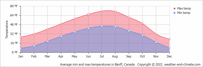 Average min and max temperatures in Banff, Canada