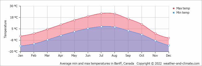 Average min and max temperatures in Banff, Canada   Copyright © 2020 www.weather-and-climate.com