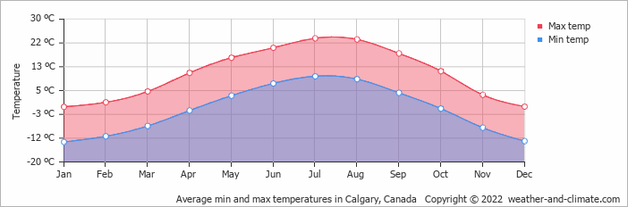 Average min and max temperatures in Kananaskis Village, Canada   Copyright © 2019 www.weather-and-climate.com