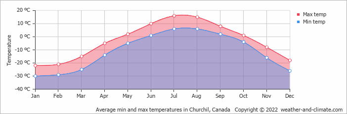 Average min and max temperatures in Churchil, Canada   Copyright © 2017 www.weather-and-climate.com
