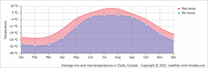 Average min and max temperatures in Clyde, Canada   Copyright © 2017 www.weather-and-climate.com