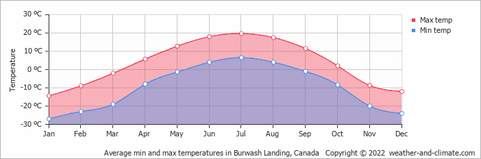 Average min and max temperatures in Burwash, Canada   Copyright © 2018 www.weather-and-climate.com