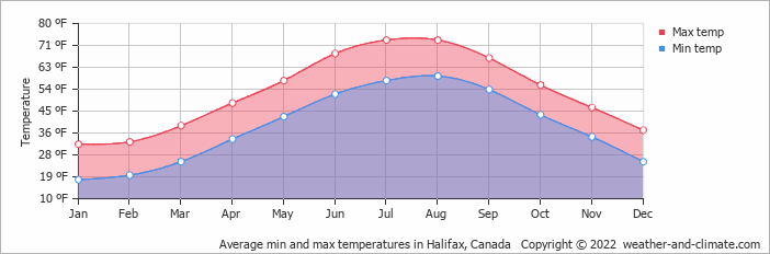Average min and max temperatures in Halifax, Canada