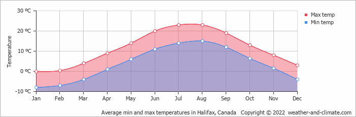 Average min and max temperatures in Halifax, Canada   Copyright © 2020 www.weather-and-climate.com