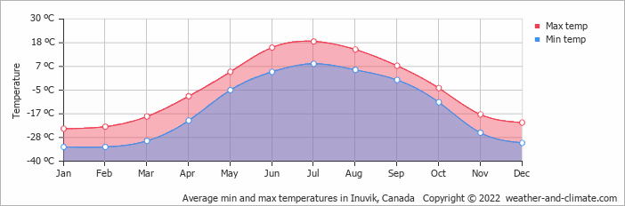 Average min and max temperatures in Inuvik, Canada   Copyright © 2017 www.weather-and-climate.com