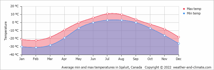 Average min and max temperatures in Iqaluit, Canada   Copyright © 2019 www.weather-and-climate.com