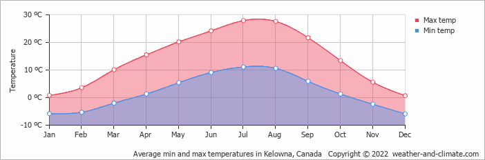 Average min and max temperatures in Kelowna, Canada   Copyright © 2018 www.weather-and-climate.com