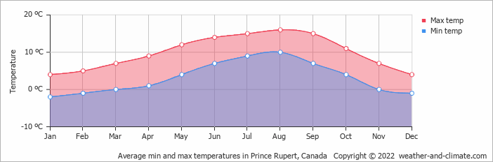 Average min and max temperatures in Prince Rupert, Canada   Copyright © 2017 www.weather-and-climate.com
