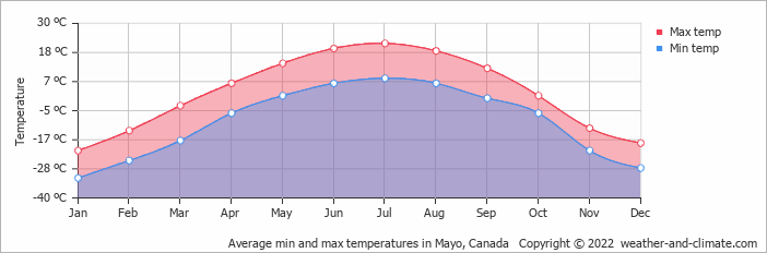 Average min and max temperatures in Mayo, Canada   Copyright © 2017 www.weather-and-climate.com
