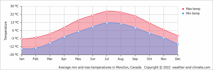 Average min and max temperatures in Moncton, Canada   Copyright © 2019 www.weather-and-climate.com