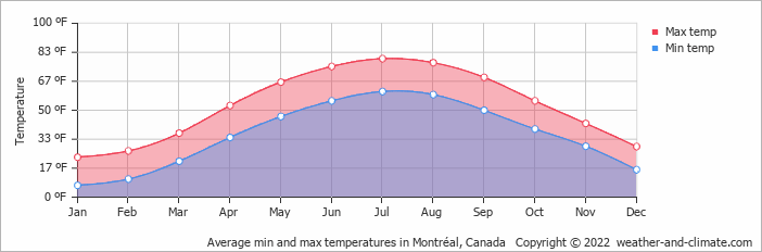 Average min and max temperatures in Montréal, Canada   Copyright © 2020 www.weather-and-climate.com