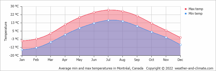Average min and max temperatures in Montréal, Canada