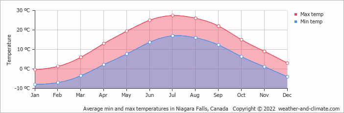 Average min and max temperatures in Niagara Falls, Canada   Copyright © 2018 www.weather-and-climate.com