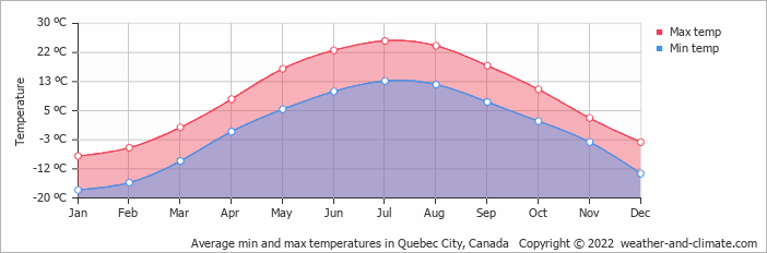 Average min and max temperatures in Quebec City, Canada   Copyright © 2020 www.weather-and-climate.com