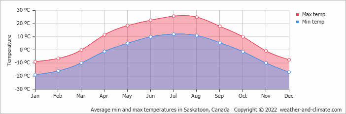 Average min and max temperatures in Saskatoon, Canada   Copyright © 2019 www.weather-and-climate.com