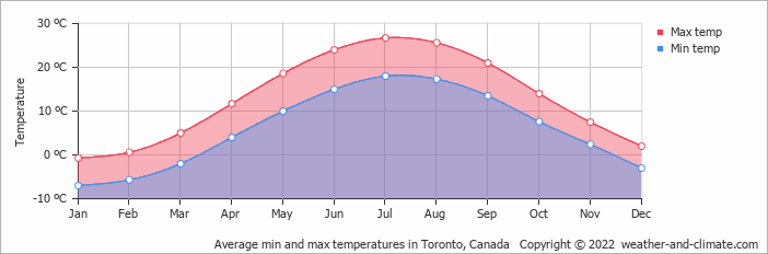 toronto monthly average temp