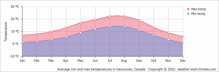 Weather forecast for vancouver bc