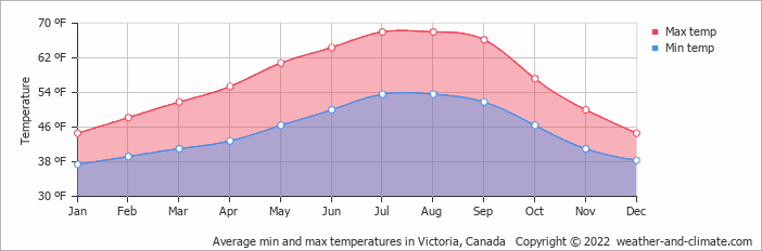 Average min and max temperatures in Victoria, Canada   Copyright © 2020 www.weather-and-climate.com