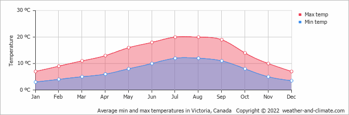 Average min and max temperatures in Victoria, Canada   Copyright © 2019 www.weather-and-climate.com