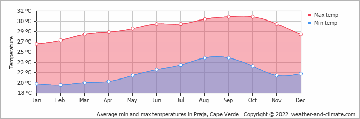 Average min and max temperatures in Praja, Cape Verde   Copyright © 2018 www.weather-and-climate.com