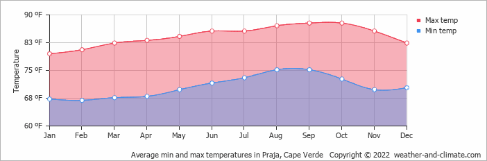 Average min and max temperatures in Praja, Cape Verde   Copyright © 2019 www.weather-and-climate.com