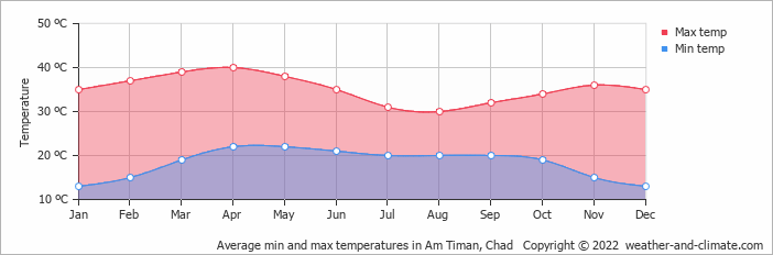 Average min and max temperatures in Am Timan, Chad   Copyright © 2013 www.weather-and-climate.com