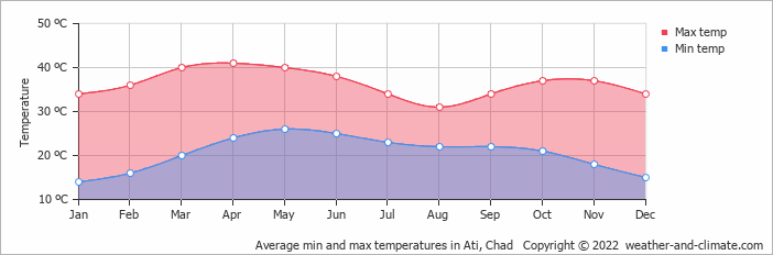 Average min and max temperatures in Ati, Chad   Copyright © 2018 www.weather-and-climate.com