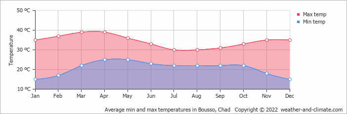 Average min and max temperatures in Bousso, Chad   Copyright © 2018 www.weather-and-climate.com