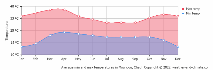 Average min and max temperatures in Moundou, Chad   Copyright © 2018 www.weather-and-climate.com