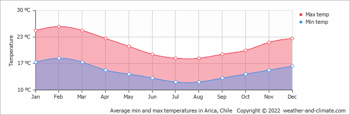 Average min and max temperatures in Arica, Chile   Copyright © 2018 www.weather-and-climate.com