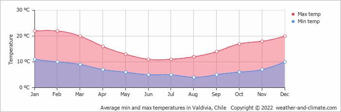 Average min and max temperatures in Valdivia, Chile   Copyright © 2017 www.weather-and-climate.com