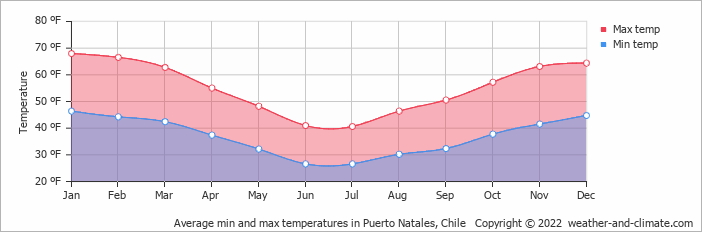 Average min and max temperatures in Puerto Natales, Chile   Copyright © 2015 www.weather-and-climate.com