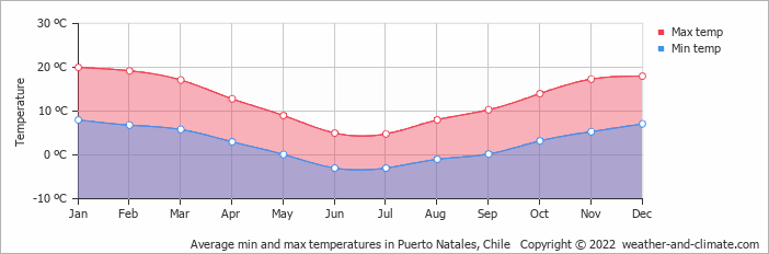 Average min and max temperatures in Puerto Natales, Chile   Copyright © 2013 www.weather-and-climate.com