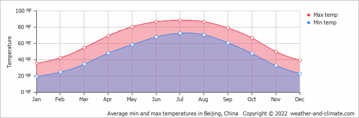 Average min and max temperatures in Beijing, China   Copyright © 2018 www.weather-and-climate.com