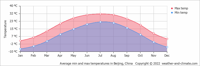 Average min and max temperatures in Beijing, China