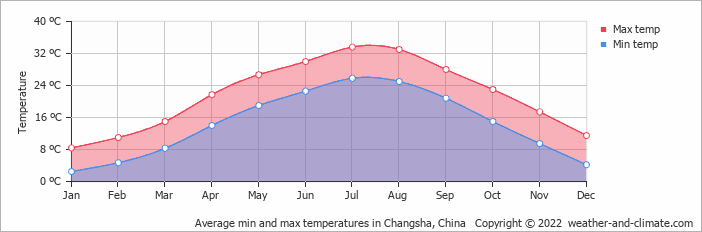 Average min and max temperatures in Changsha, China   Copyright © 2019 www.weather-and-climate.com