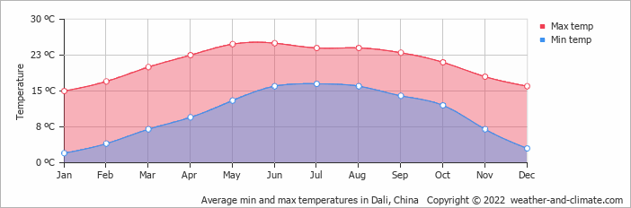 Average min and max temperatures in Dali, China   Copyright © 2019 www.weather-and-climate.com