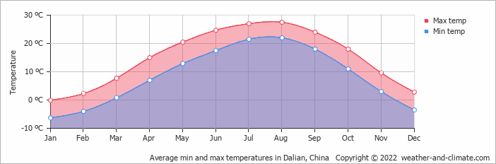 Average min and max temperatures in Dalian, China   Copyright © 2013 www.weather-and-climate.com