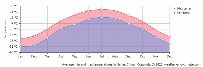 Average min and max temperatures in Hailar, China   Copyright © 2018 www.weather-and-climate.com